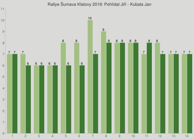 Rallye Šumava Klatovy 2019: Pohlídal Jiří - Kubala Jan
