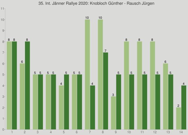 35. Int. Jänner Rallye 2020: Knobloch Günther - Rausch Jürgen