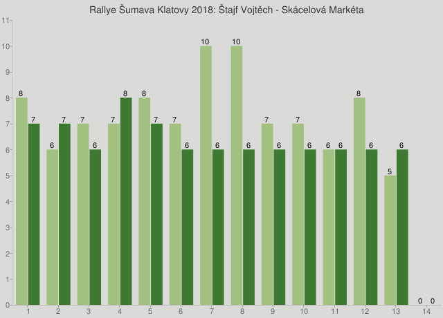 Rallye Šumava Klatovy 2018: Štajf Vojtěch - Skácelová Markéta