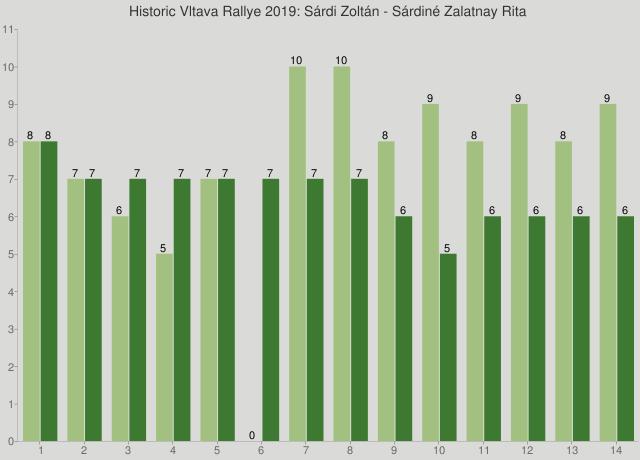 Historic Vltava Rallye 2019: Sárdi Zoltán - Sárdiné Zalatnay Rita