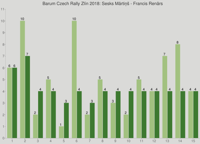 Barum Czech Rally Zlín 2018: Sesks Mārtiņš - Francis Renārs