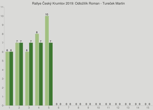 Rallye Český Krumlov 2019: Odložilík Roman - Tureček Martin