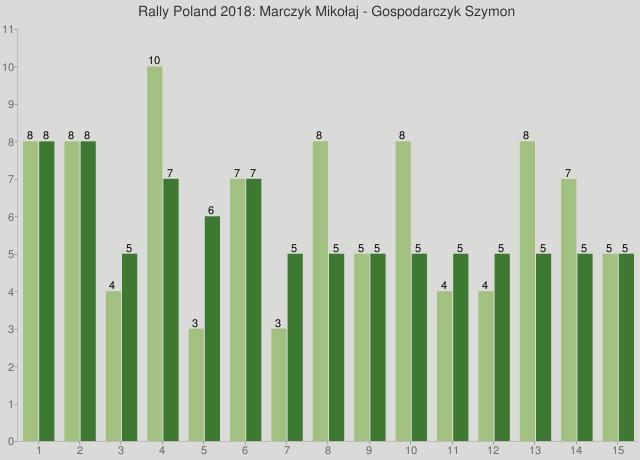 Rally Poland 2018: Marczyk Mikołaj - Gospodarczyk Szymon