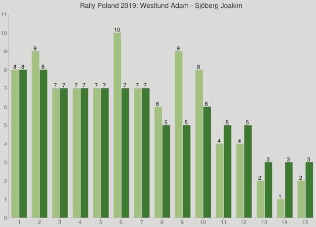 Rally Poland 2019: Westlund Adam - Sjöberg Joakim
