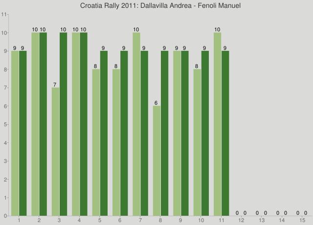 Croatia Rally 2011: Dallavilla Andrea - Fenoli Manuel