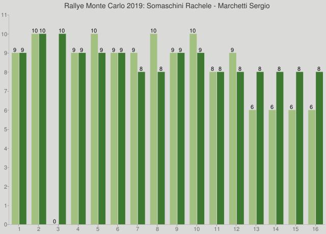 Rallye Monte Carlo 2019: Somaschini Rachele - Marchetti Sergio