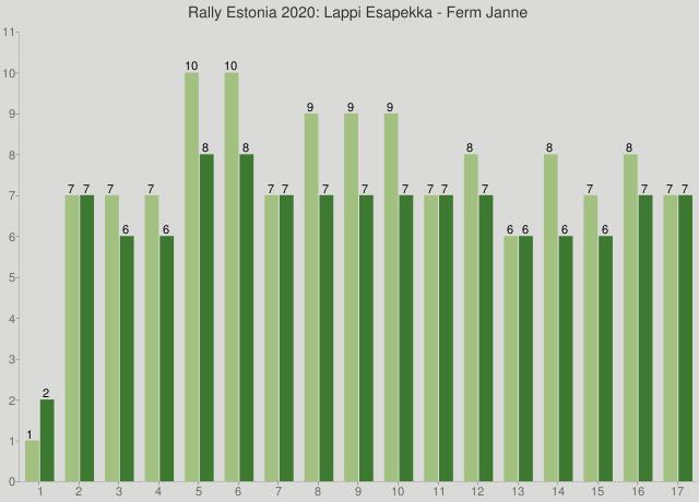 Rally Estonia 2020: Lappi Esapekka - Ferm Janne