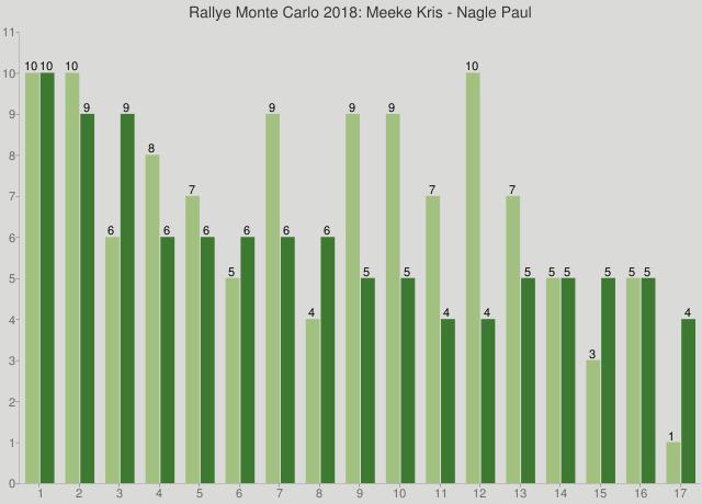 Rallye Monte Carlo 2018: Meeke Kris - Nagle Paul