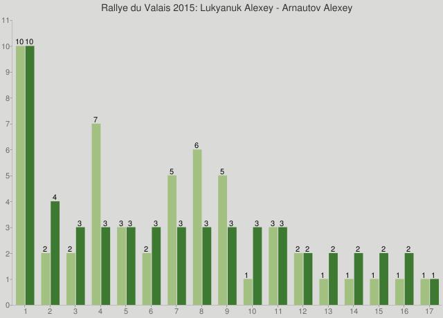 Rallye du Valais 2015: Lukyanuk Alexey - Arnautov Alexey
