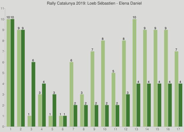 Rally Catalunya 2019: Loeb Sébastien - Elena Daniel