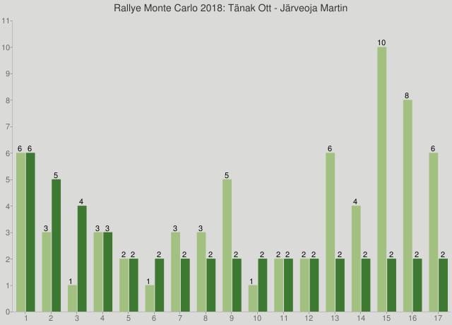 Rallye Monte Carlo 2018: Tänak Ott - Järveoja Martin