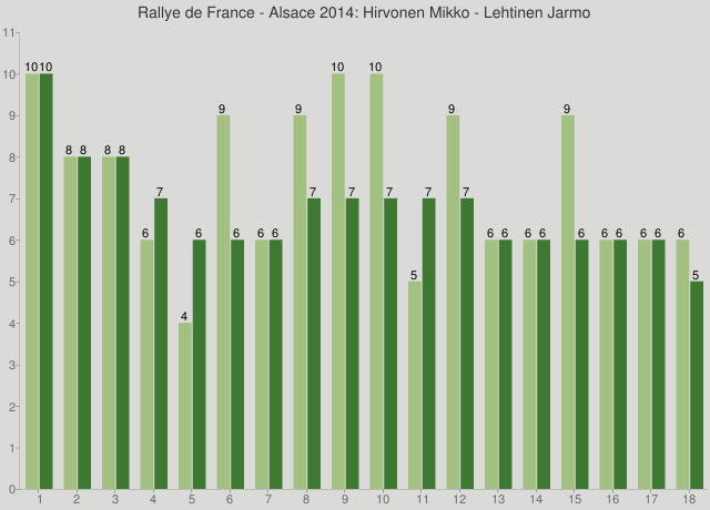 Rallye de France - Alsace 2014: Hirvonen Mikko - Lehtinen Jarmo