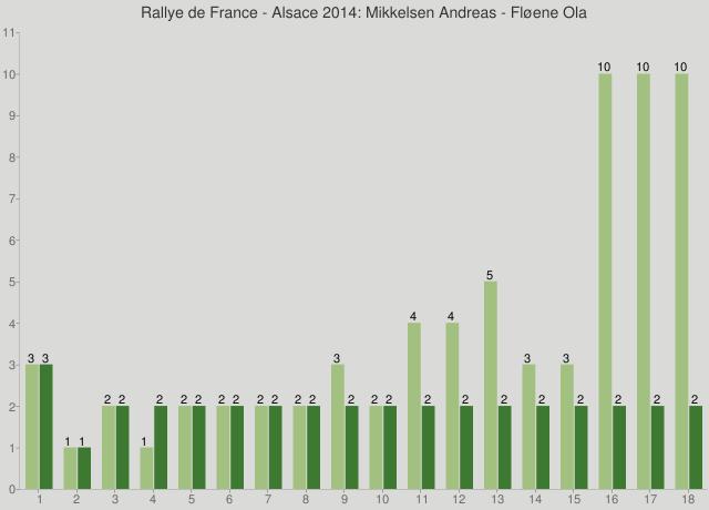 Rallye de France - Alsace 2014: Mikkelsen Andreas - Fløene Ola