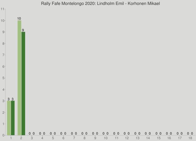 Rally Fafe Montelongo 2020: Lindholm Emil - Korhonen Mikael