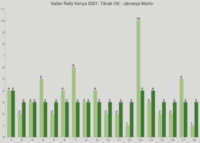 Safari Rally Kenya 2021: Tänak Ott - Järveoja Martin