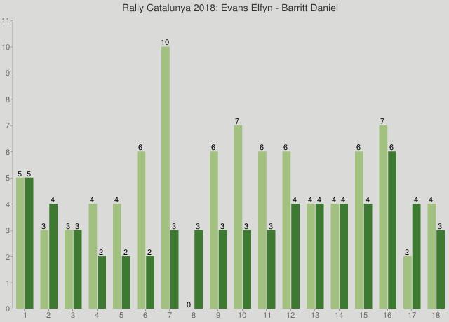 Rally Catalunya 2018: Evans Elfyn - Barritt Daniel