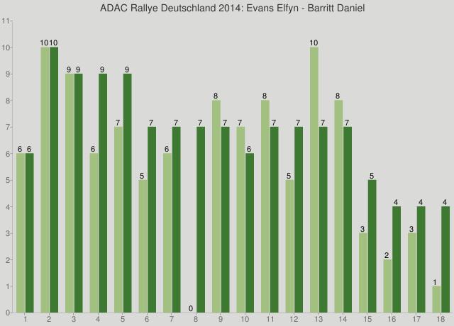 ADAC Rallye Deutschland 2014: Evans Elfyn - Barritt Daniel