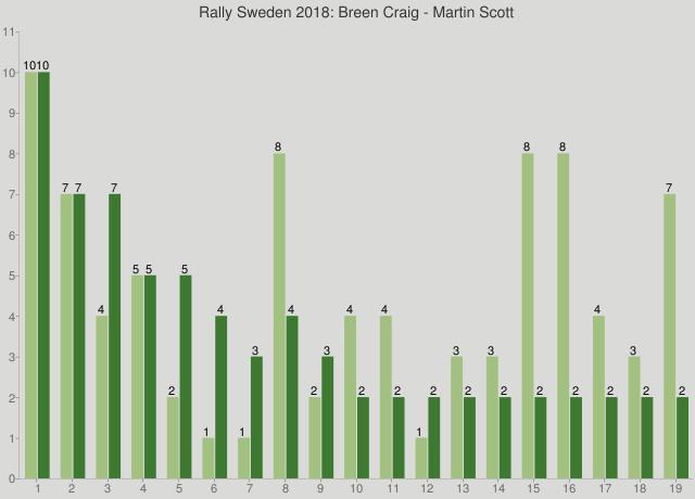 Rally Sweden 2018: Breen Craig - Martin Scott