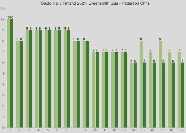 Secto Rally Finland 2021: Greensmith Gus - Patterson Chris