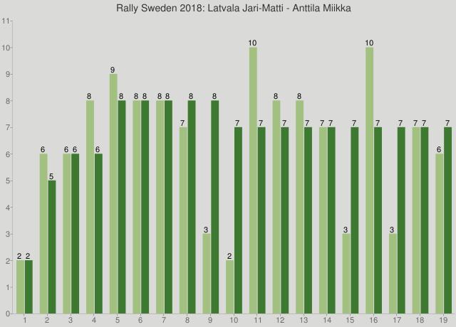 Rally Sweden 2018: Latvala Jari-Matti - Anttila Miikka