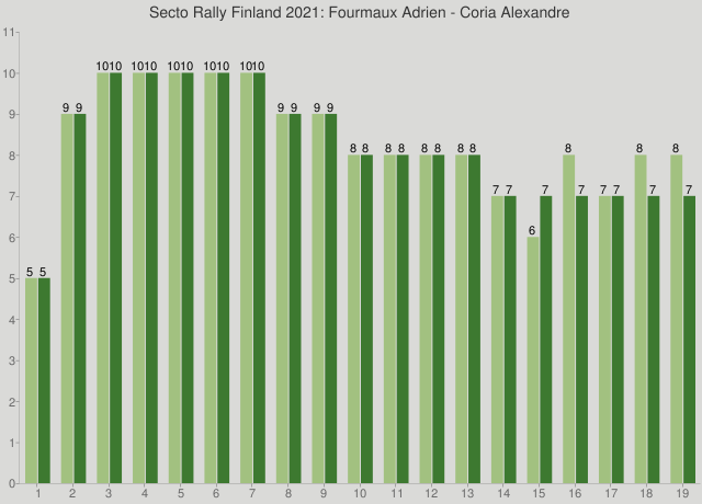 Secto Rally Finland 2021: Fourmaux Adrien - Coria Alexandre