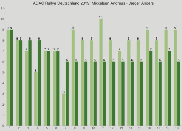 ADAC Rallye Deutschland 2019: Mikkelsen Andreas - Jæger Anders