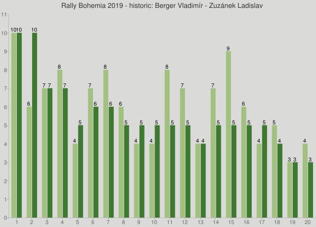 Rally Bohemia 2019 - historic: Berger Vladimír - Zuzánek Ladislav