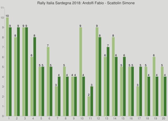 Rally Italia Sardegna 2018: Andolfi Fabio - Scattolin Simone