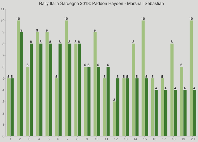 Rally Italia Sardegna 2018: Paddon Hayden - Marshall Sebastian