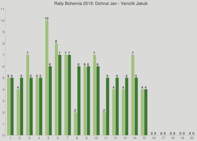 Rally Bohemia 2019: Dohnal Jan - Venclík Jakub