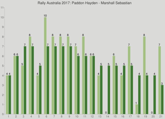 Rally Australia 2017: Paddon Hayden - Marshall Sebastian