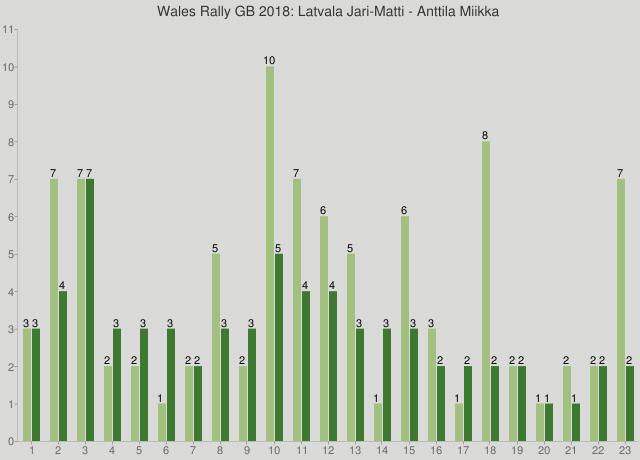 Wales Rally GB 2018: Latvala Jari-Matti - Anttila Miikka