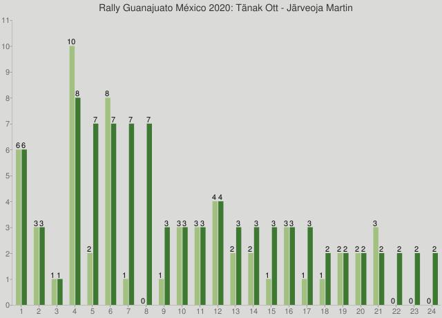 Rally Guanajuato México 2020: Tänak Ott - Järveoja Martin
