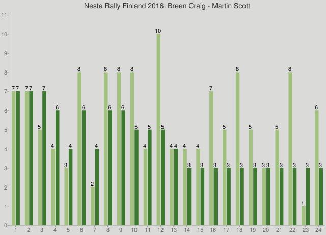 Neste Rally Finland 2016: Breen Craig - Martin Scott