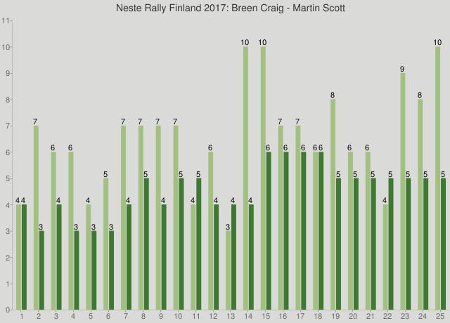 Neste Rally Finland 2017: Breen Craig - Martin Scott