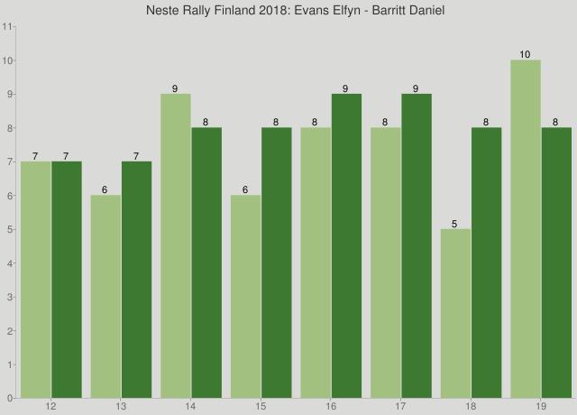 Neste Rally Finland 2018: Evans Elfyn - Barritt Daniel