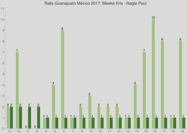 Rally Guanajuato México 2017: Meeke Kris - Nagle Paul