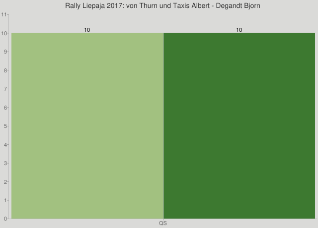 Rally Liepaja 2017: von Thurn und Taxis Albert - Degandt Bjorn