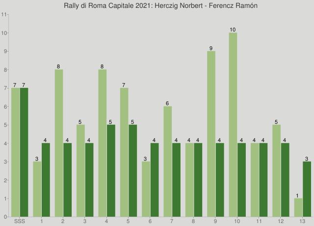 Rally di Roma Capitale 2021: Herczig Norbert - Ferencz Ramón
