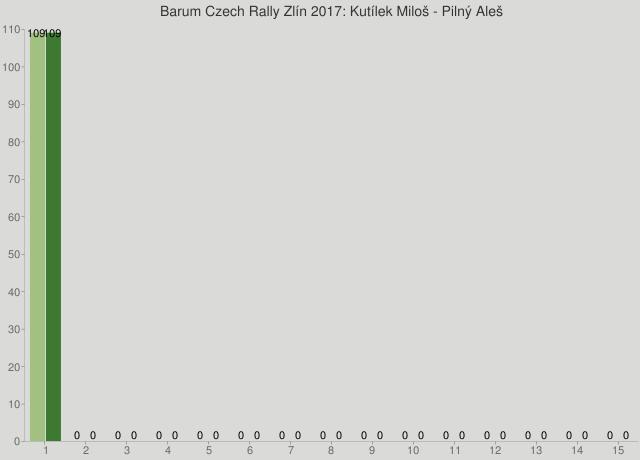 Barum Czech Rally Zlín 2017: Kutílek Miloš - Pilný Aleš