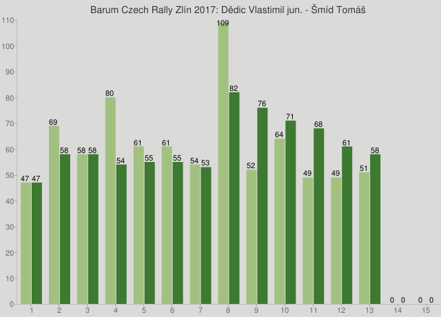 Barum Czech Rally Zlín 2017: Dědic Vlastimil jun. - Šmíd Tomáš