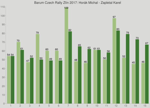 Barum Czech Rally Zlín 2017: Horák Michal - Zapletal Karel