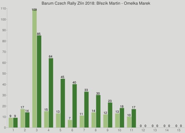 Barum Czech Rally Zlín 2018: Březík Martin - Omelka Marek