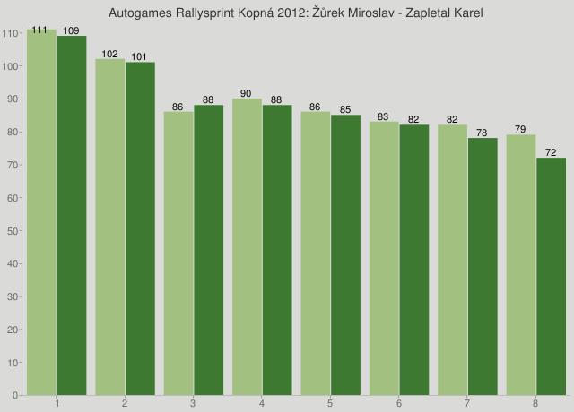 Autogames Rallysprint Kopná 2012: Žůrek Miroslav - Zapletal Karel