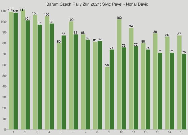 Barum Czech Rally Zlín 2021: Šivic Pavel - Nohál David