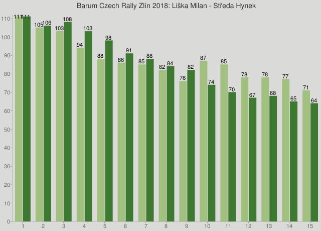 Barum Czech Rally Zlín 2018: Liška Milan - Středa Hynek