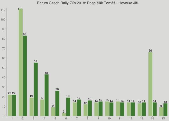 Barum Czech Rally Zlín 2018: Pospíšilík Tomáš - Hovorka Jiří
