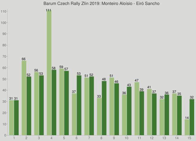 Barum Czech Rally Zlín 2019: Monteiro Aloísio - Eiró Sancho