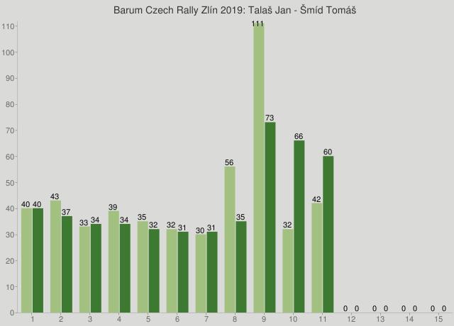 Barum Czech Rally Zlín 2019: Talaš Jan - Šmíd Tomáš