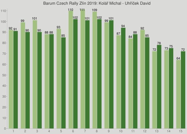 Barum Czech Rally Zlín 2019: Kolář Michal - Uhříček David